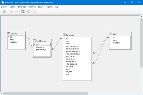 Schéma de la base de données prelib.odb